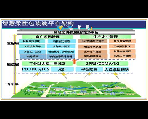 张家港智能包装生产线管理系统